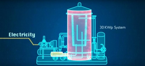 New on-demand energy system generates and stores power in one device